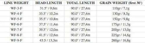 Scientific Anglers Mastery MPX Fly Line Buckskin/Optic Green / WF3F